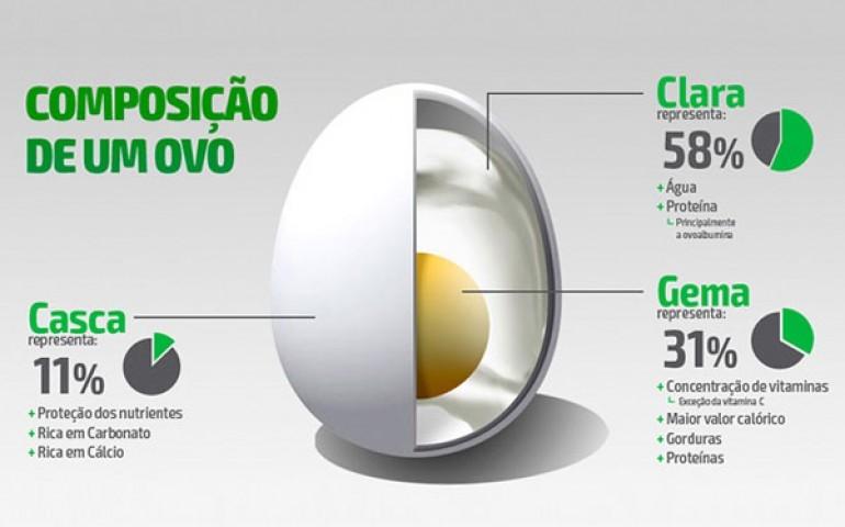 Qualidades do ovo ganham destaque em revista de saúde do Paraná